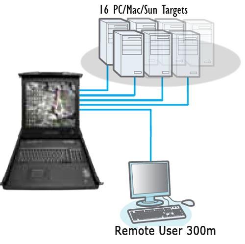 ADDERView RDX 1000 esquema
