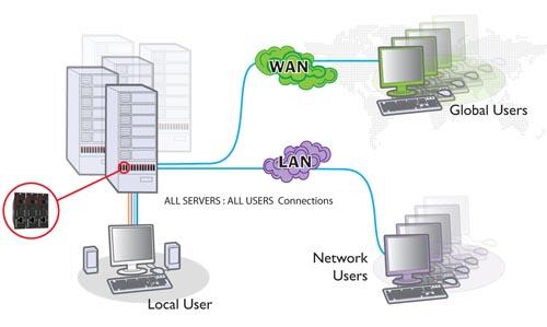 Digital Ipeps esquema